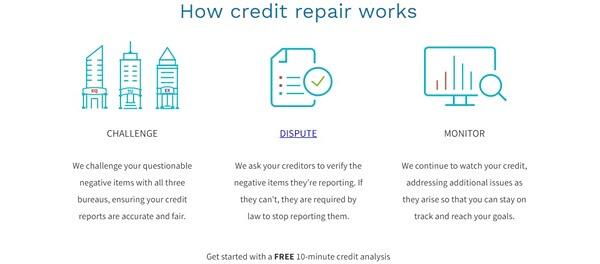 How Does Creditrepair.com Work