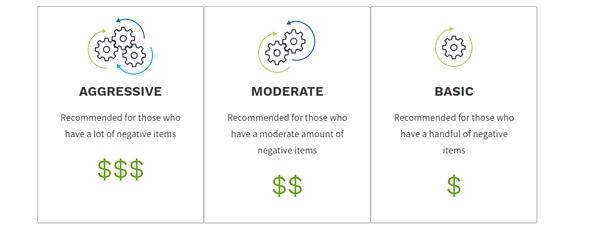 Creditrepair.com Prices